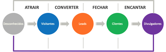 Fases de Inbound Marketing