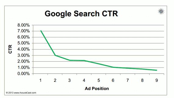 Gráfico de CTR por posição anúncio Google Ads